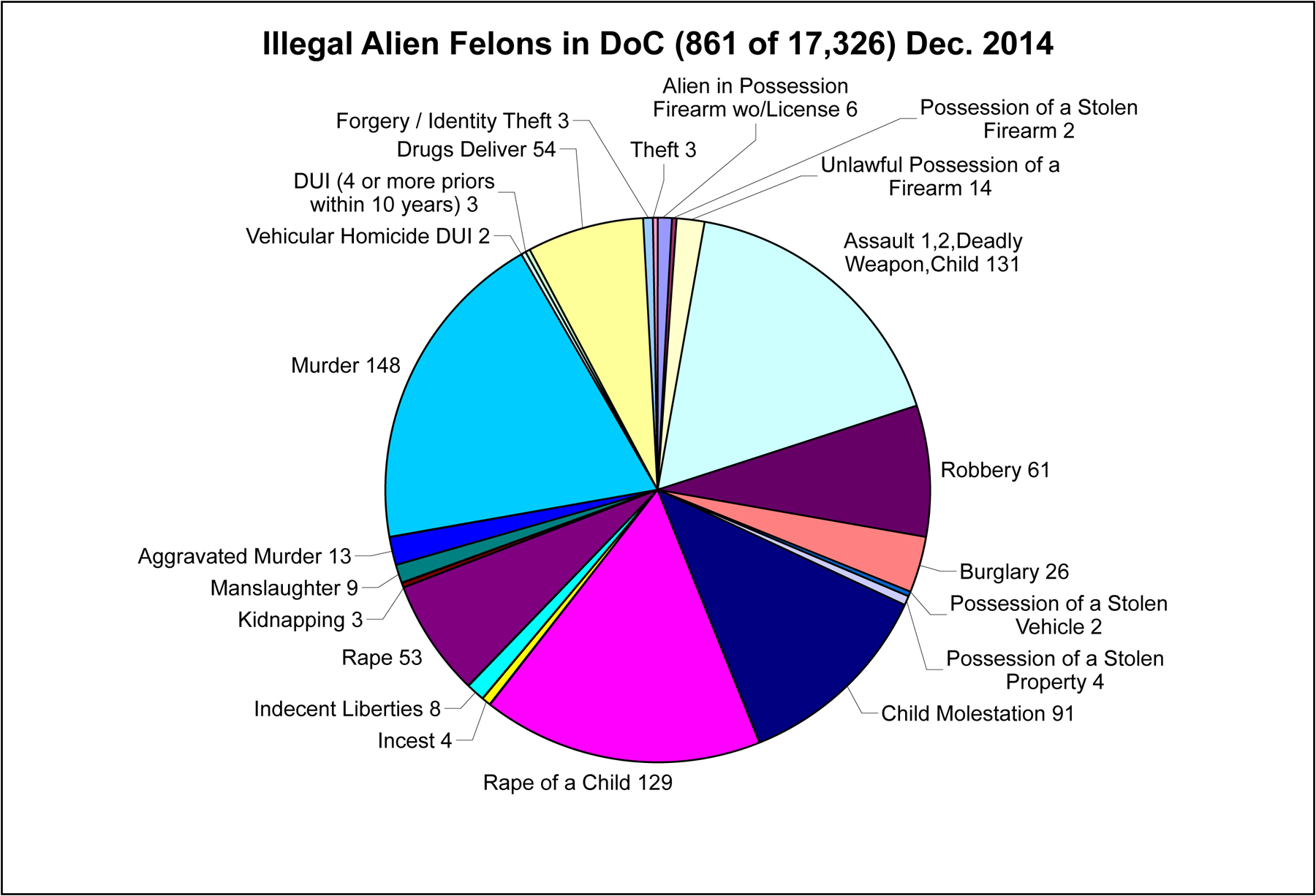 Washington State Dept. of Corrections Illegal Alien Population - 2014